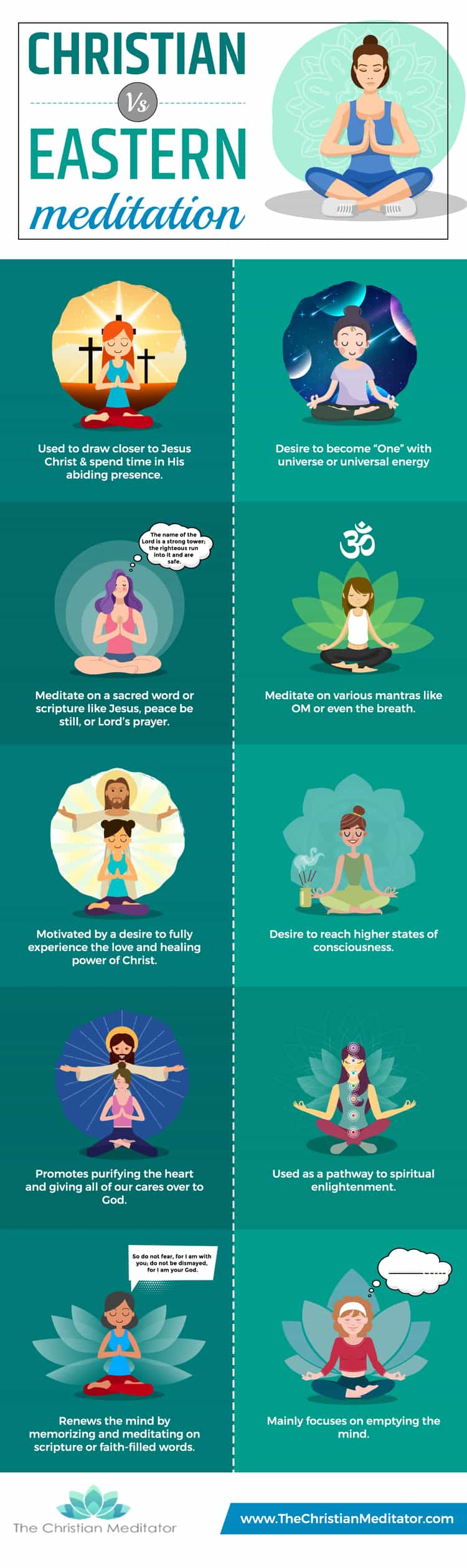 eastern vs. christian meditation infographic