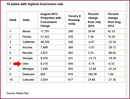 Realty Trac List of Top 10 Foreclosure States