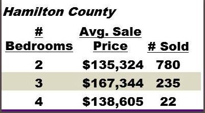 Hamilton County Condo Sales for 2012