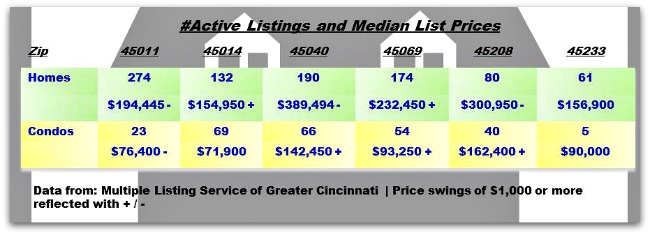 Greater Cincinnati Real Estate Update