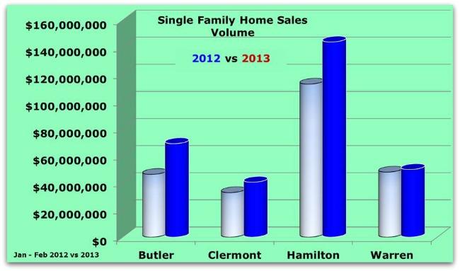 Greater Cincinnati Single Family Home Sales