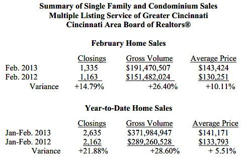 Real Eatate Stats for Greater Cincinnati