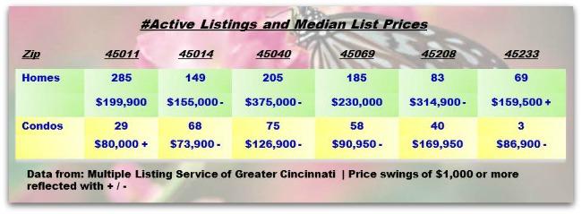 Cincinnati Real Estate Weekly Update 041613
