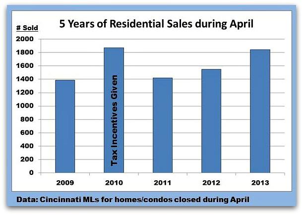April Home Sales Comparison