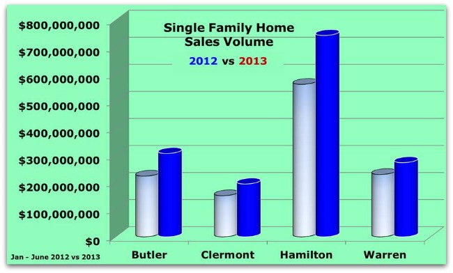 Cincinnati Home Sales 2012