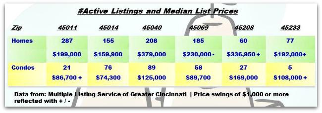 Cincinnati Real Estate Weekly Update 072313