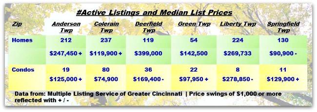 Real Estate Update for Greater Cincinnati Townships