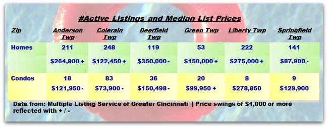 Greater Cincinnati Township Real Estate Update