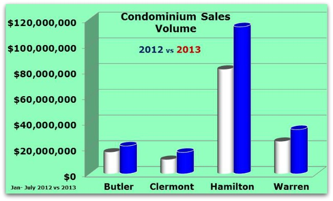 Greater Cincinnati Condo Sales by County