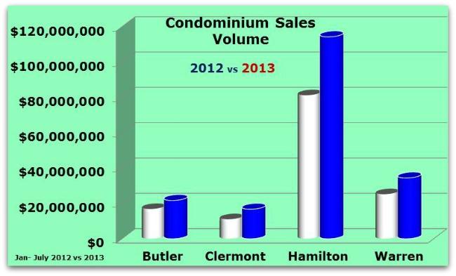 Greater Cincinnati Condo Sales by County
