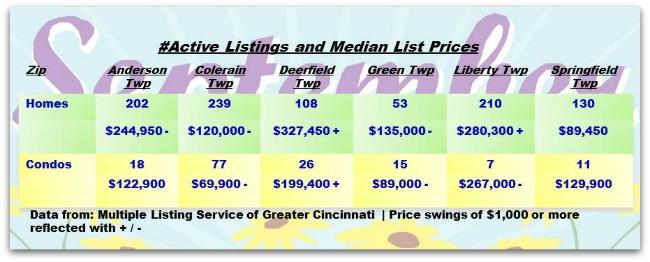 Cincinnati Townships Real Estater Weekly Update 091013