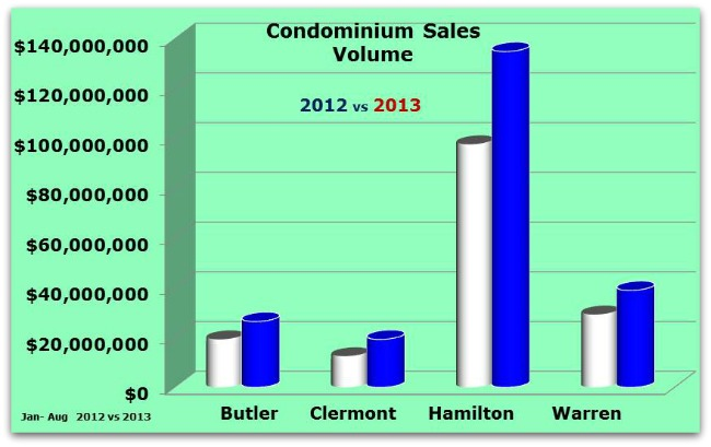 Greater Cincinnati Condo Sales Volume