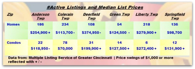 Real Estate Cincinnati Township Weekly Update 102213