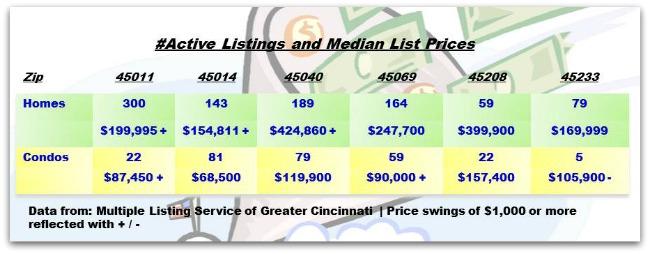 Greater Cincinnati Real Estate ZipCode Update 100113