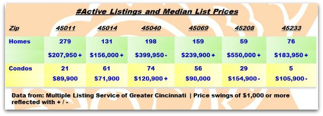 Greater Cincinnati Real Estate ZipCode Update 110513