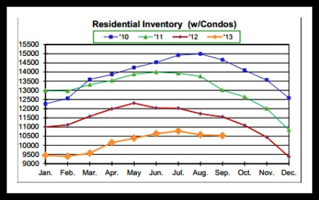 Number of Homes and Condos for Sale