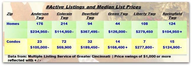 Cincinnati Townships Real Estate Weekly Update 120313