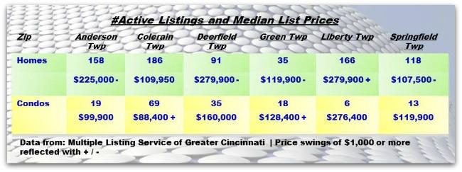 Cincinnati Townships Real Estater Weekly Update 012914