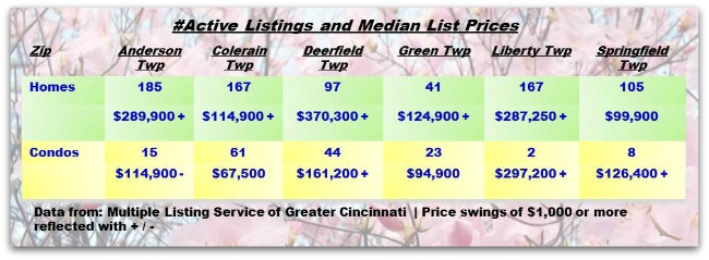 Cincinnati Townships Real Estater Weekly Update 032514