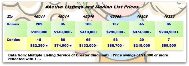Greater Cincinnati Real Estate ZipCode Update 030414