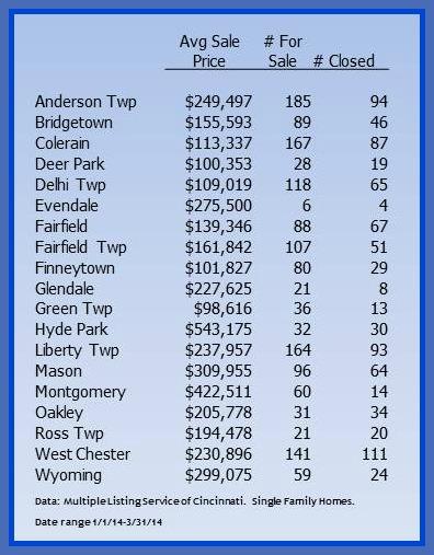 Cincinnati real estate -first quarterCincinnati real estate -first quarter