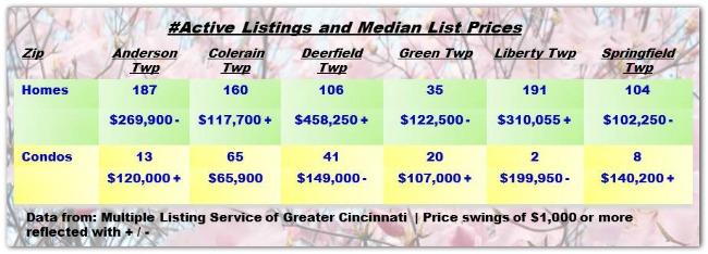 Cincinnati Townships Real Estater Weekly Update 042914