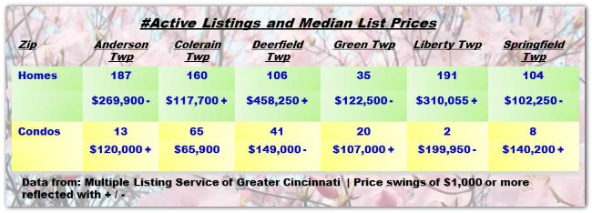 Cincinnati Townships Real Estater Weekly Update 042914