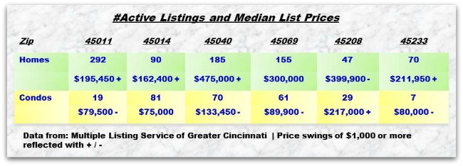 Greater Cincinnati Real Estate ZipCode Update 042214