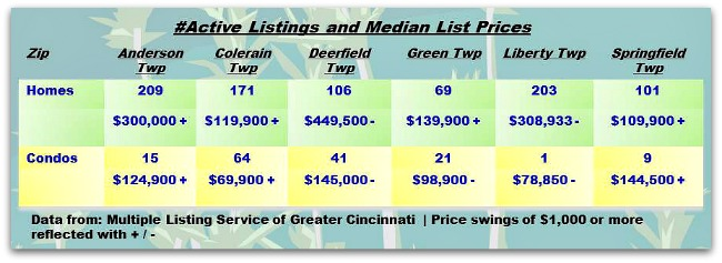 Cincinnati Townships Real Estater Weekly Update 052714
