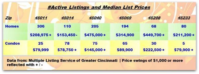 Greater Cincinnati Real Estate ZipCode Update 061214