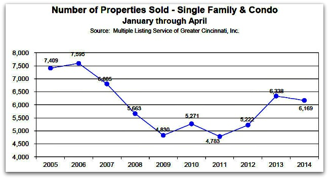 Number of properties sold Jan- April