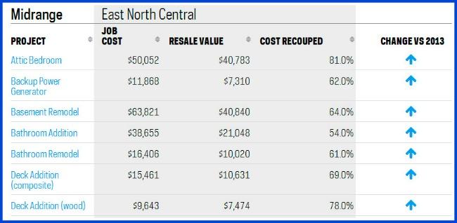 2014 Cost Versus Value for Cincinnati