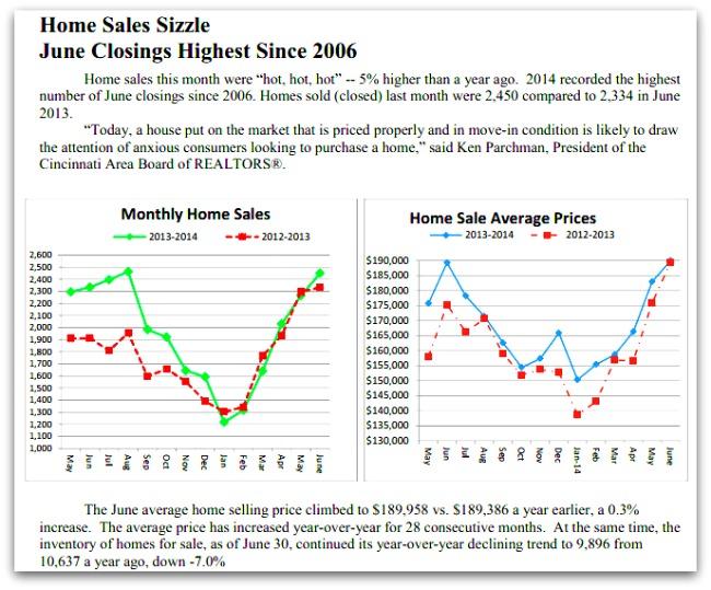 Home sales Cincinnati June