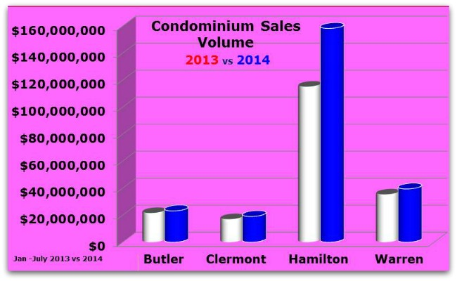 Cincinnati Condo Sales Volume