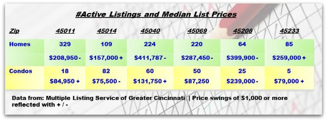 Greater Cincinnati Real Estate ZipCode Update 082914