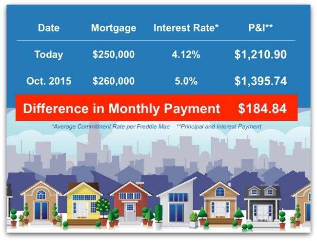 Difference in Monthly Payment