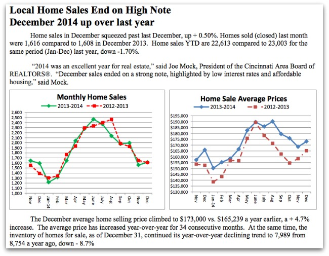 2014 Home Sales
