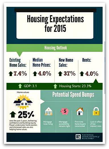 2015 Housing