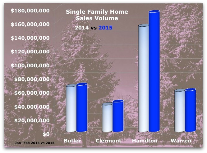 Greater Cincinnati Single Family Home Sales