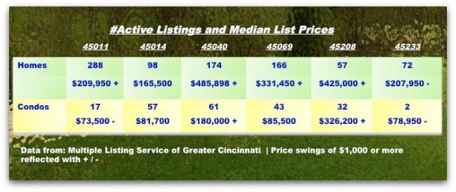 Cincinnati real estate by zips