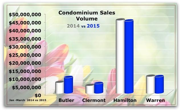 March Condo Sales Cincinnati