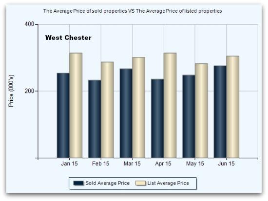 West Chester List vs Sale