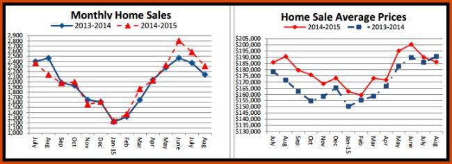 Cincinnati August Home Sales
