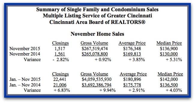 Cincinnati Home sale stats