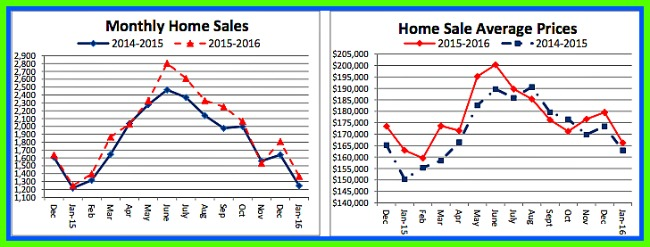 Home sales Cincinnati