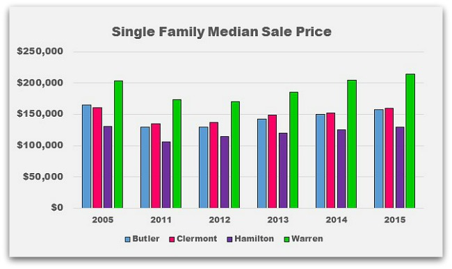 Greater Cincinnati Median Sale Prices