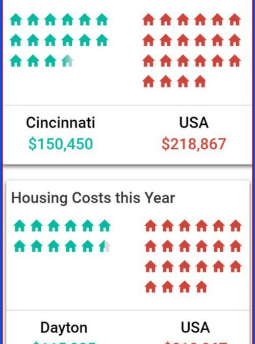 Housing Costs for Cincinnati and Dayton