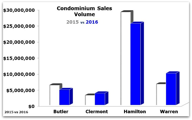 Condo sales in Cincinnati