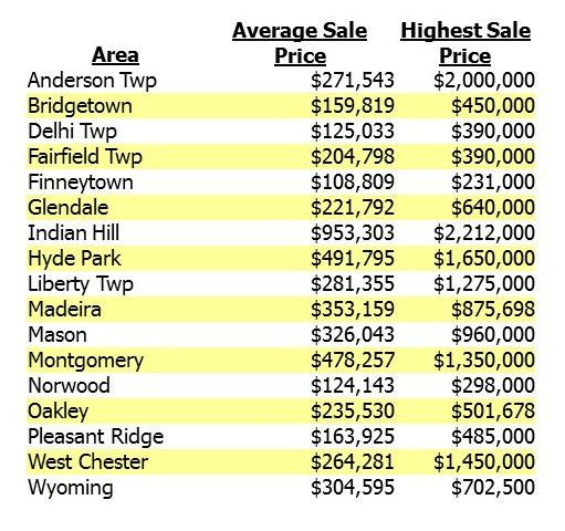 Homes for sale Cincinnati