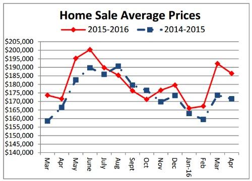 Cincinnati home sale prices